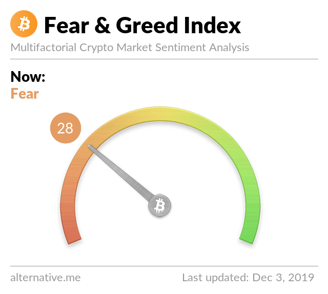 Neuester Crypto Fear & Greed Index