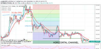 Ethereum Price Prediction: ETH/USD continues the flat movement, Uncertain of uptrend move
