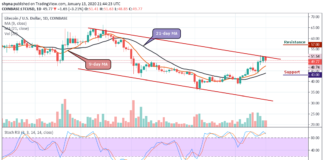 After Defending $48 Crucial Support, LTC/USD Get Ready for $52