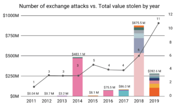 Cryptocurrency hackers stole less money in 2019, despite higher activity - The Next Web