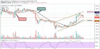 ETH/USD Downtrend Eye $155 Key Support Level