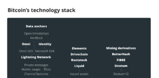 The Evolution of Bitcoin's Technology Stack