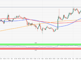 Bitcoin cautiously higher; market slowly recovers from the shock