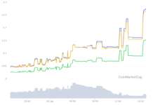 First Hyperledger-based cryptocurrency explodes 486% overnight on Bittrex BTC listing - Cointelegraph