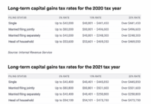 Crypto Tax 2021: A Complete US Guide