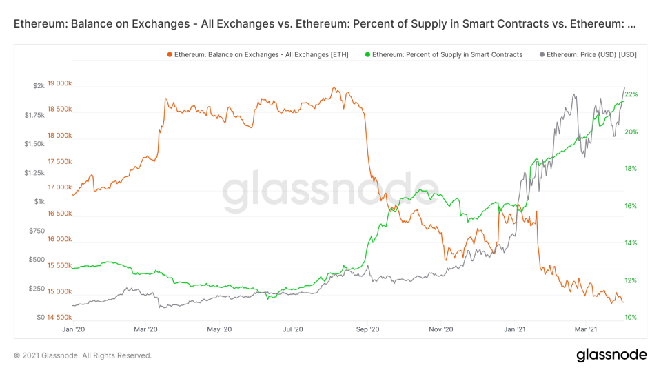 ETH Balance on Exchanges vs. Supply in Smart Contracts. Source: Glassnode