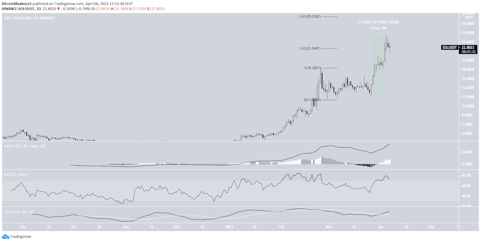 SOL All-Time High
