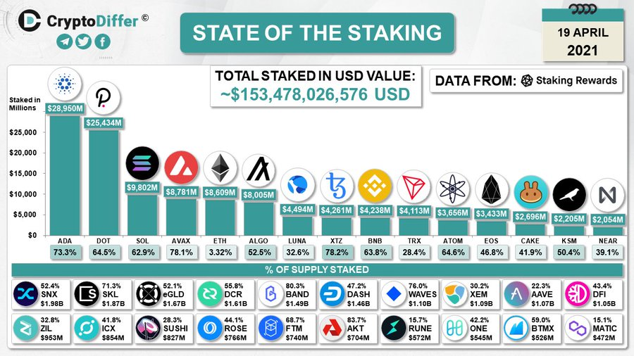 Cardano is top staking platform