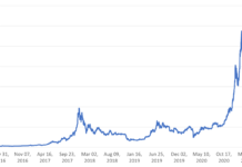 Figure 1: Bitcoin prices changes, May 2016 – March 2021